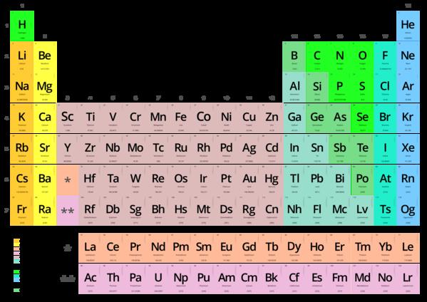 Naciones unidas proclama 2019 como el ao internacional de la tabla naciones unidas proclama 2019 como el ao internacional de la tabla peridica de los elementos qumicos feique federacin empresarial de la industria urtaz Images